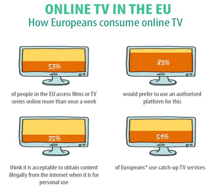 Wider choice in online TV and radio programmes across borders