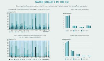 Malta has highest percentage of nitrates pollution in ground and fresh water
