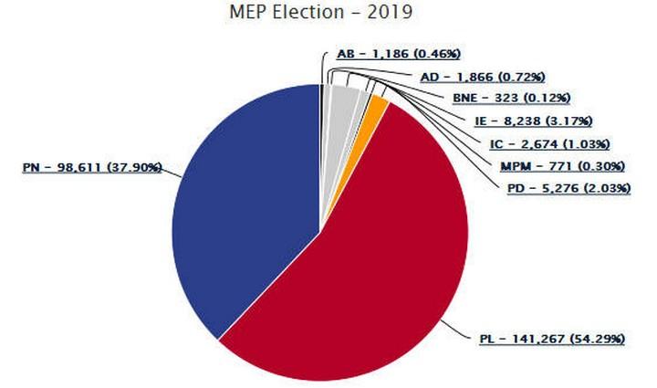 Gozitan Josianne Cutajar elected as first Gozitan MEP in Labour landslide